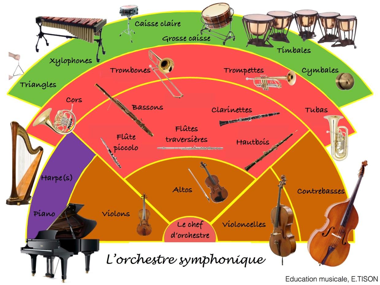 Orchestre planche